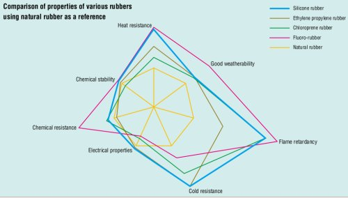 Si Rubber,Silicone Rubber Properties and Disadvantages